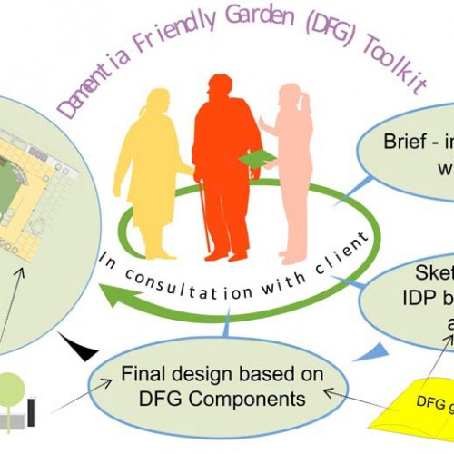 Dementia Friendly Garden Toolkit
